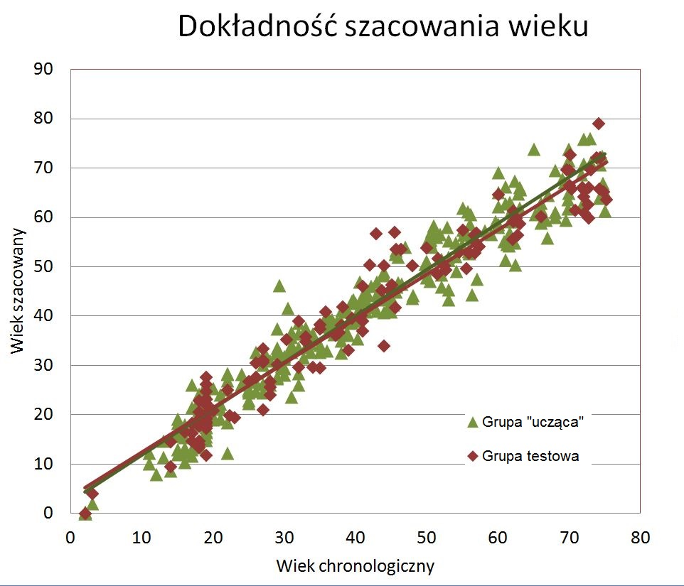 201707ageplexwykresdokladnoscjpolskijpg
