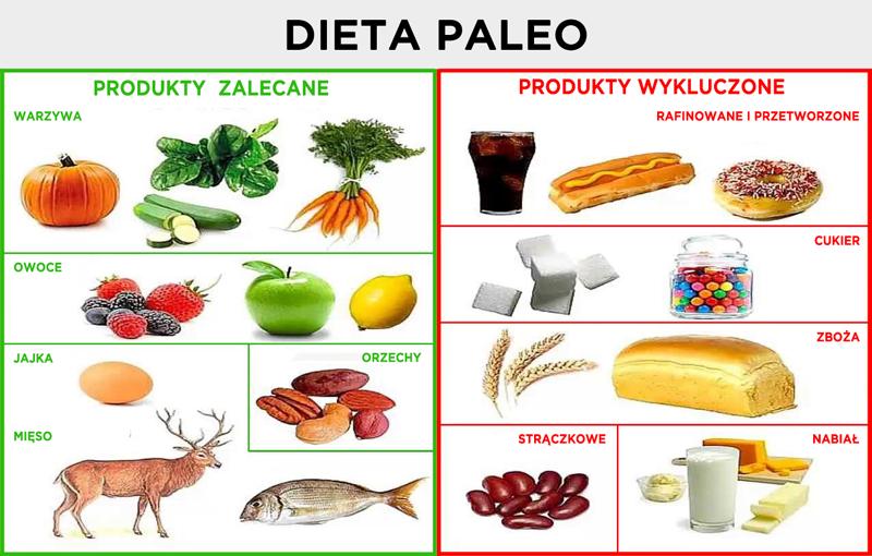 dieta_paleopng