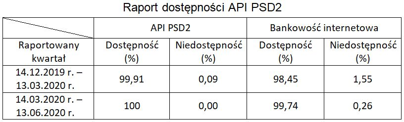 Raport dostpnoci API PSD2jpg