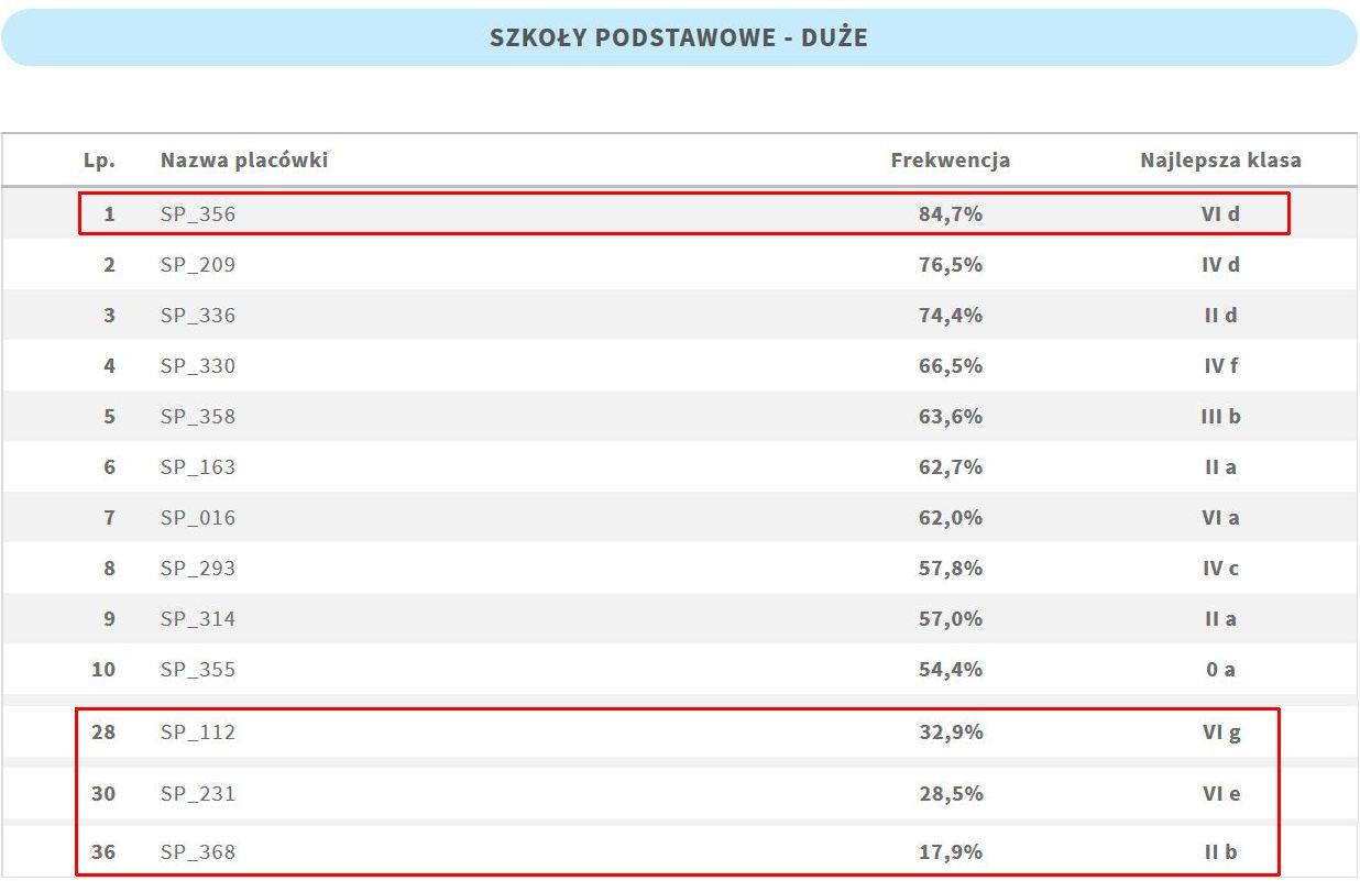 wyniki_szkoy_due_oznjpg